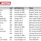 スーパーバイク世界選手権(SBK) 2020年のエントリーリストが公開
