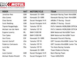 2020年のスーパーバイク世界選手権(SBK)のエントリーリスト