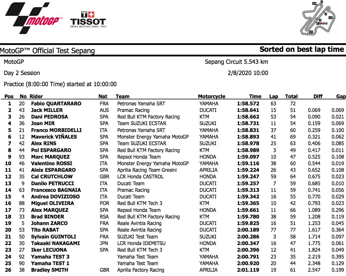 MotoGPセパンテスト 2日目トップタイムも再びファビオ・クアルタラロ