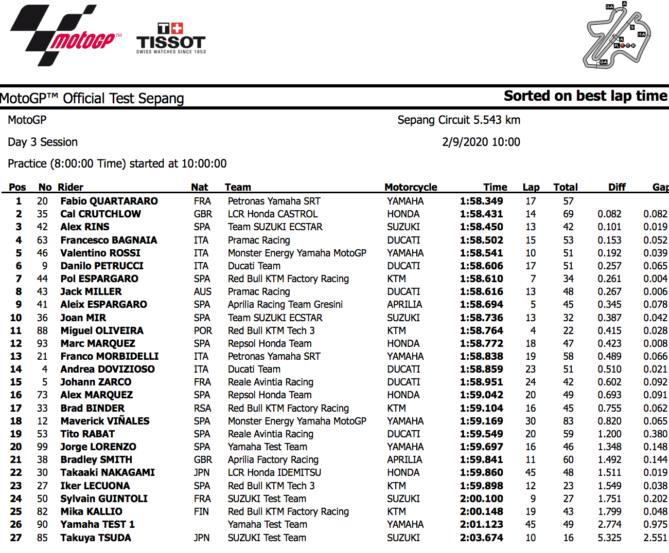 MotoGPセパンテスト3日目 最終日もトップタイムはファビオ・クアルタラロ