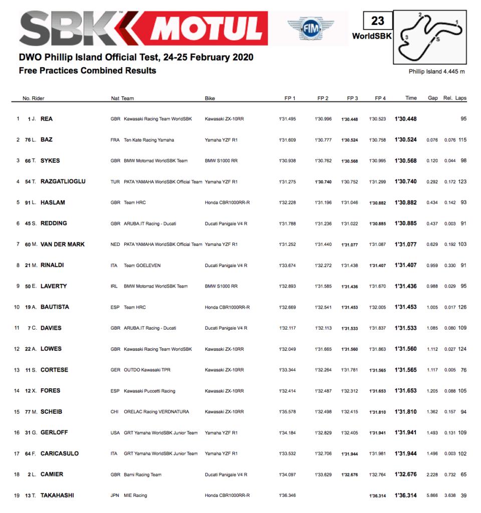 FIM スーパーバイク世界選手権(SBK)フィリップアイランドテスト総合結果