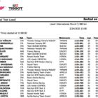 カタールテスト3日目 53秒台を記録してビニャーレスがトップ