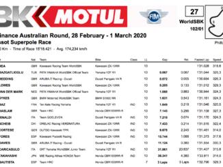 FIM スーパーバイク世界選手権(SBK)フィリップアイランド戦 スーパーポールレース結果