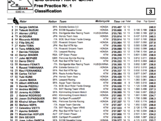 Moto3 2020カタールGP FP1結果