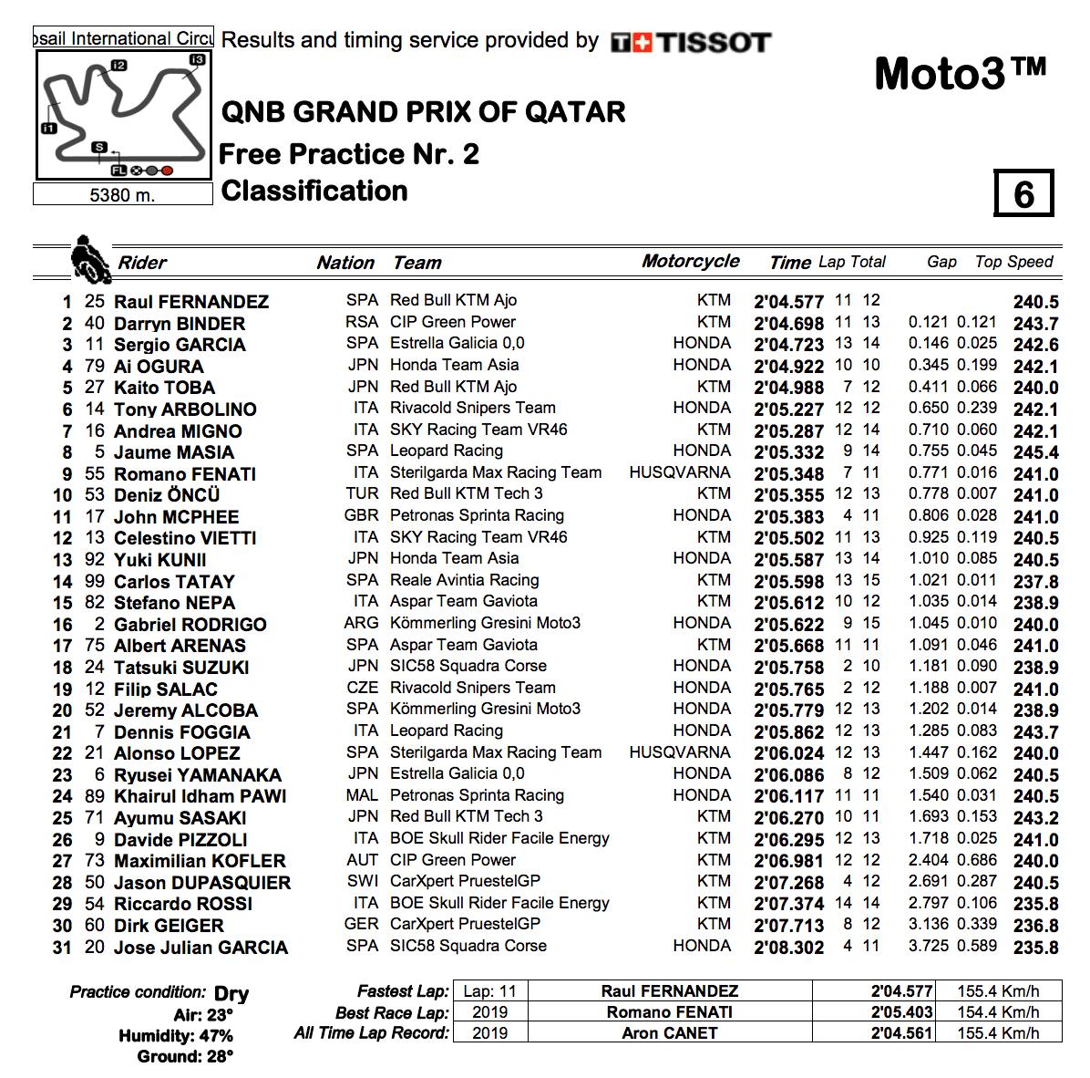 Moto3 2020カタールGP FP2結果