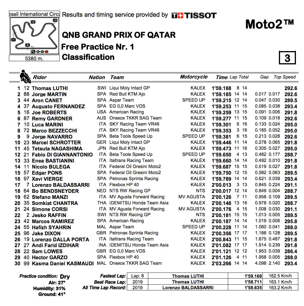 Moto2 2020カタールGP FP1結果