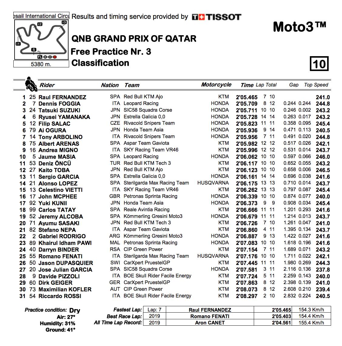 Moto3 2020カタールGP FP3結果