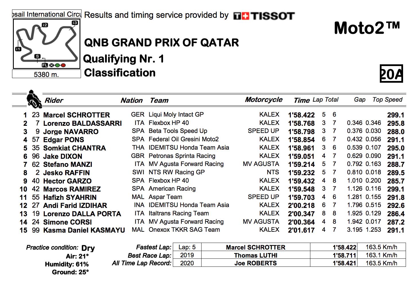 Moto2 2020カタールGP Q1結果