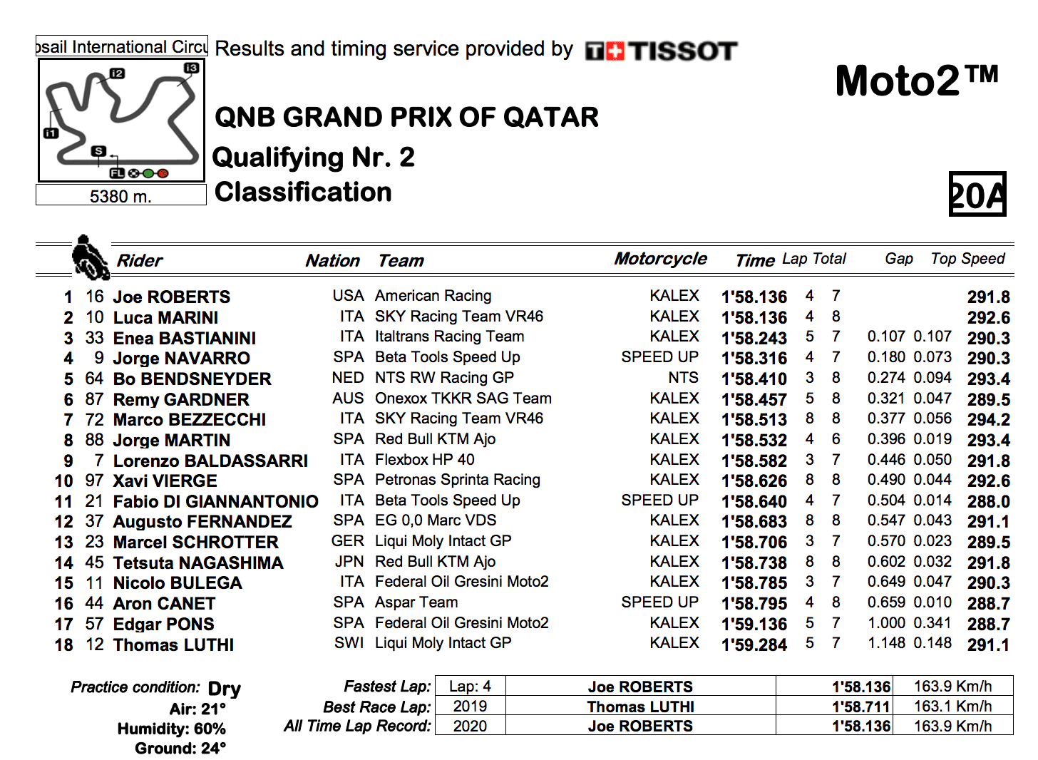 Moto2 2020カタールGP Q2結果