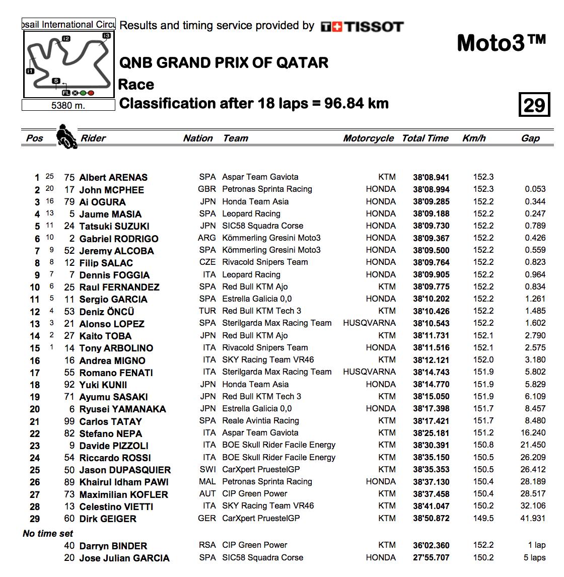 Moto3クラスのカタールGP決勝レース結果