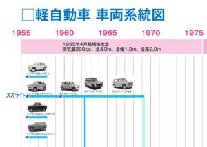 軽自動車 車両系統図 [PDF]