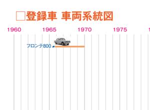 登録車 車両系統図 [PDF]