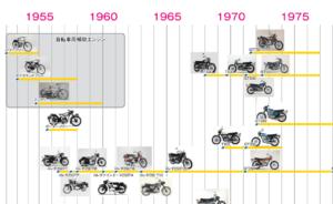 二輪車 系統図 スポーツ&ストリート(2サイクル) ファミリー&ビジネス [PDF]