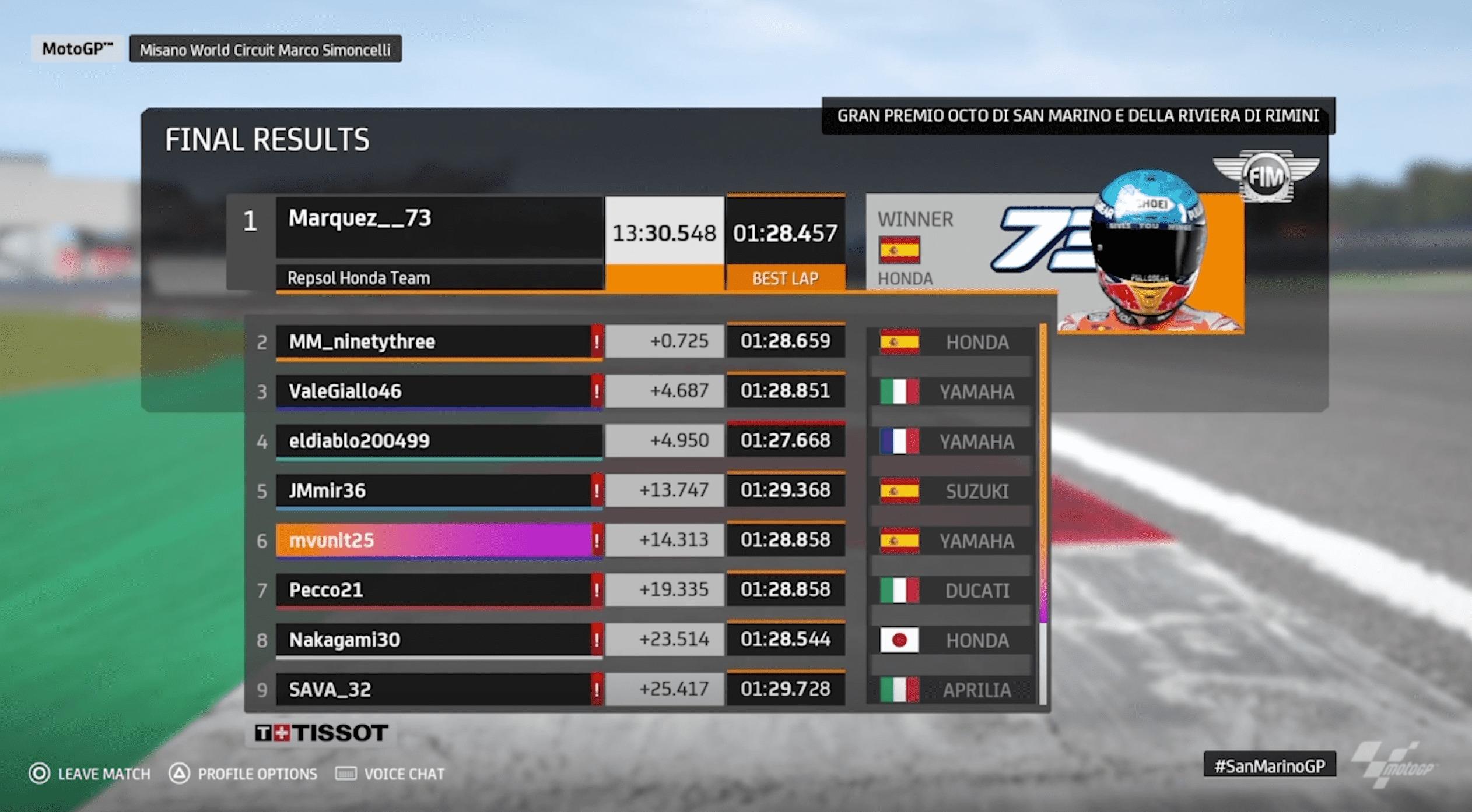 MotoGPバーチャルレース4 優勝したのはアレックス・マルケス