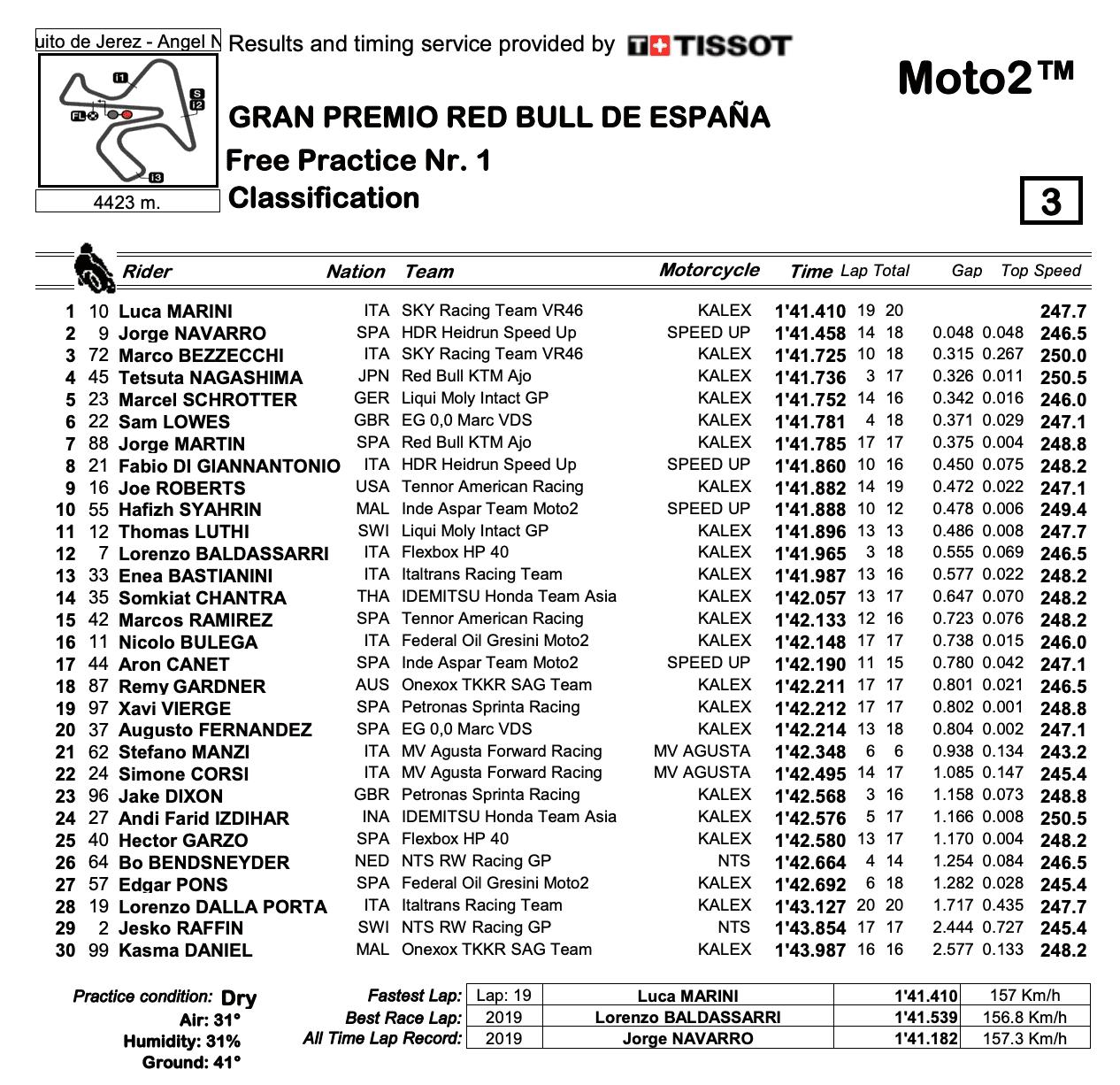 Moto2 2020スペインGP FP1結果