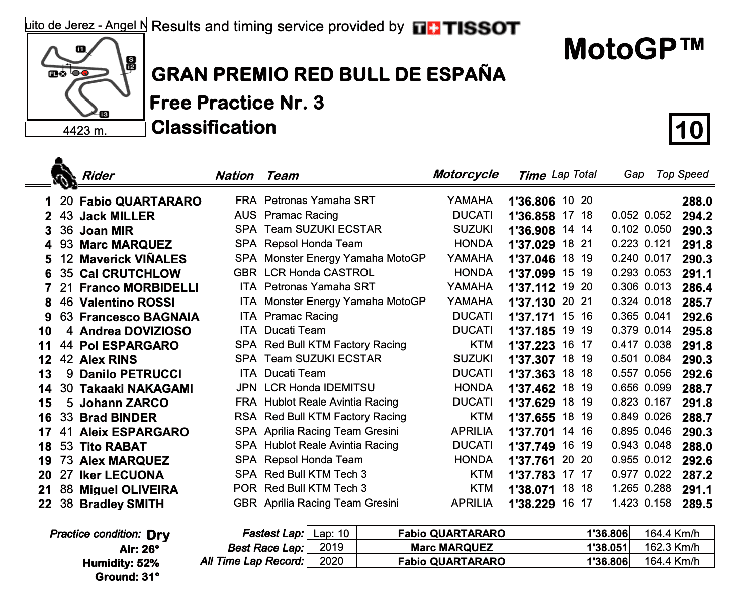 MotoGP2020スペインGP FP3結果