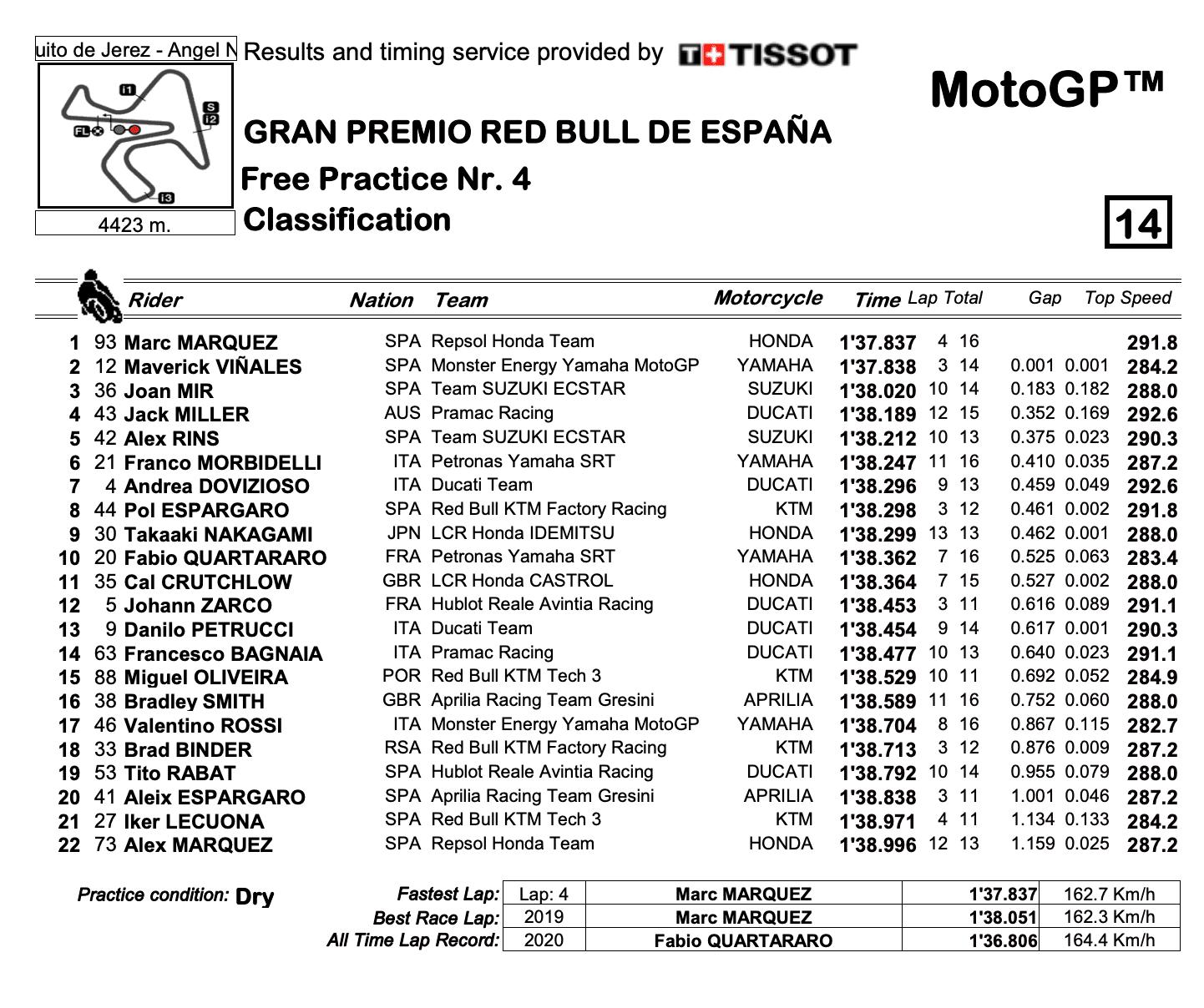 MotoGP2020スペインGP FP4結果
