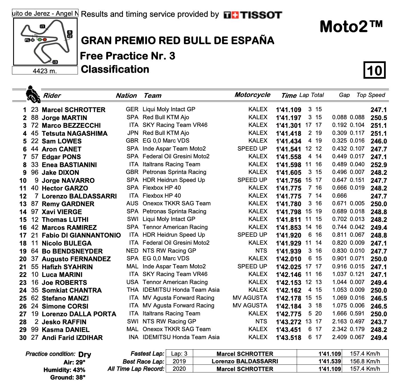 Moto2 2020スペインGP FP3結果
