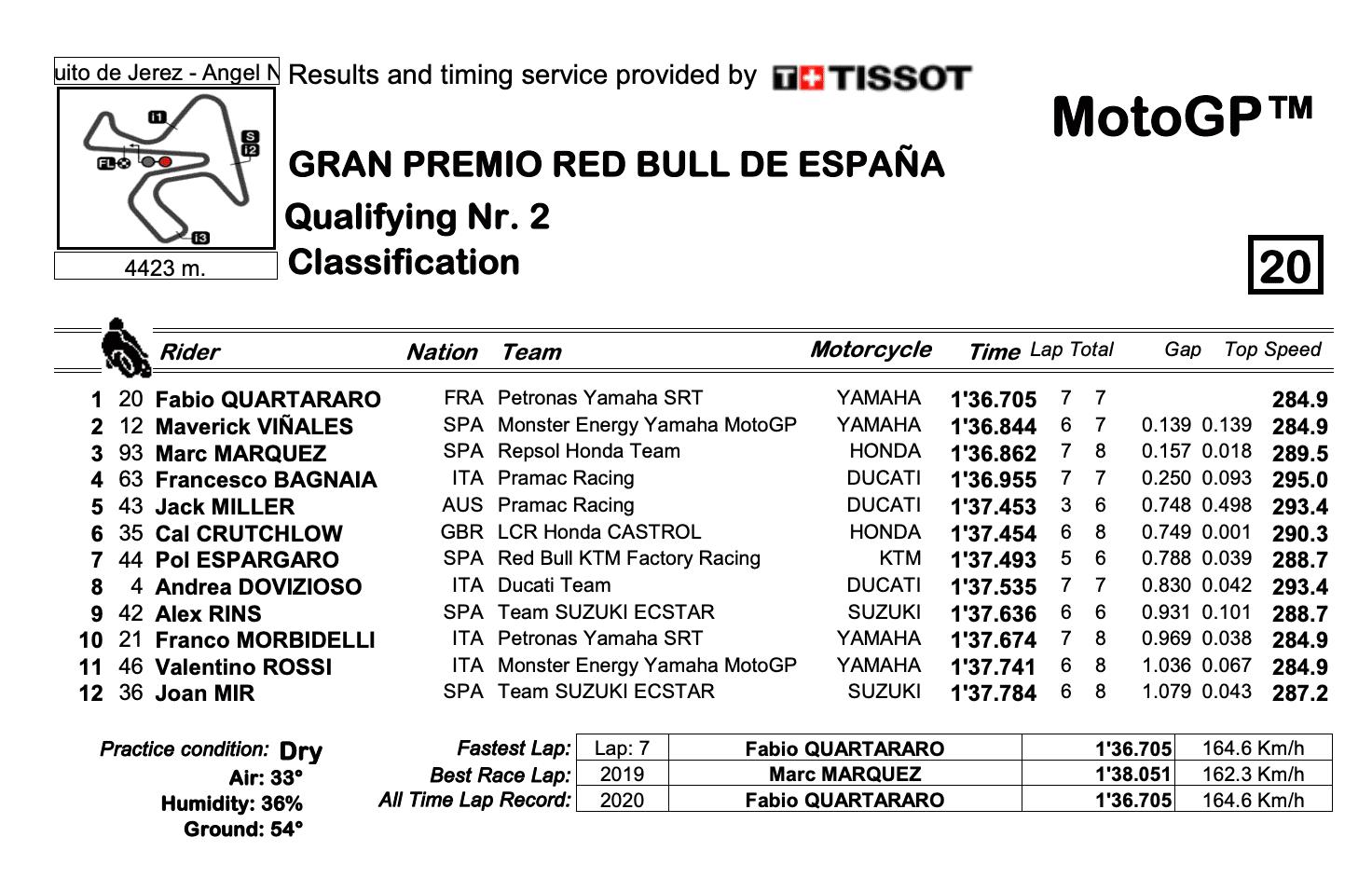 MotoGP2020スペインGP Q2結果