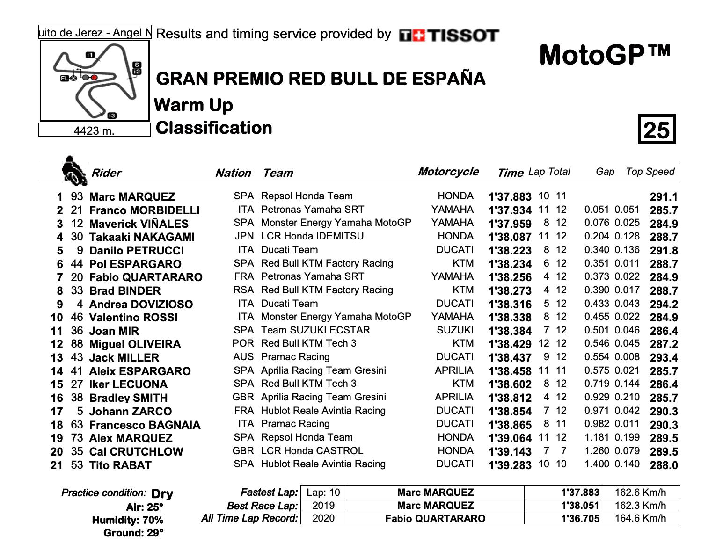 MotoGP2020スペインGP WUP結果