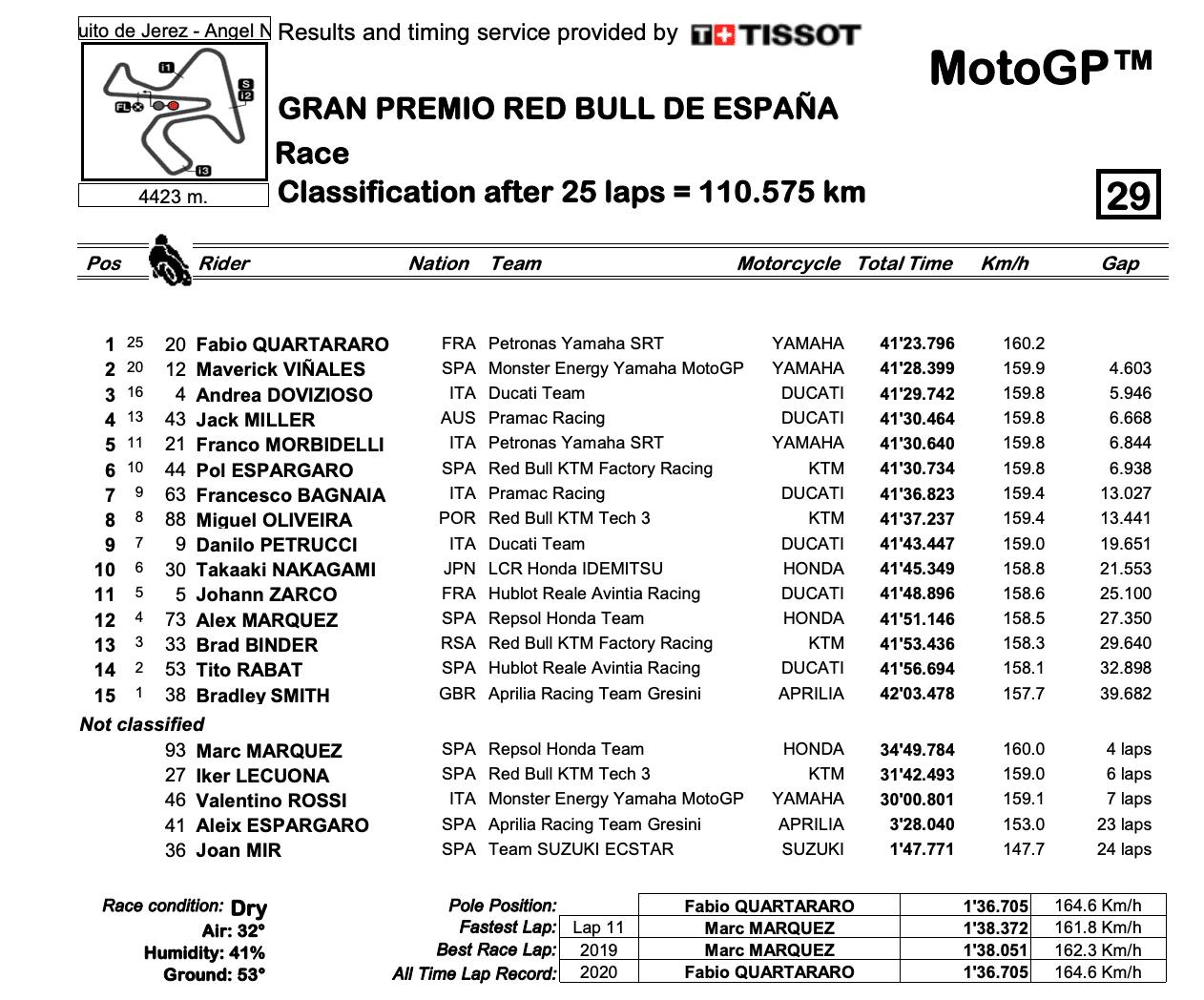 MotoGP2020スペインGP 決勝レース結果