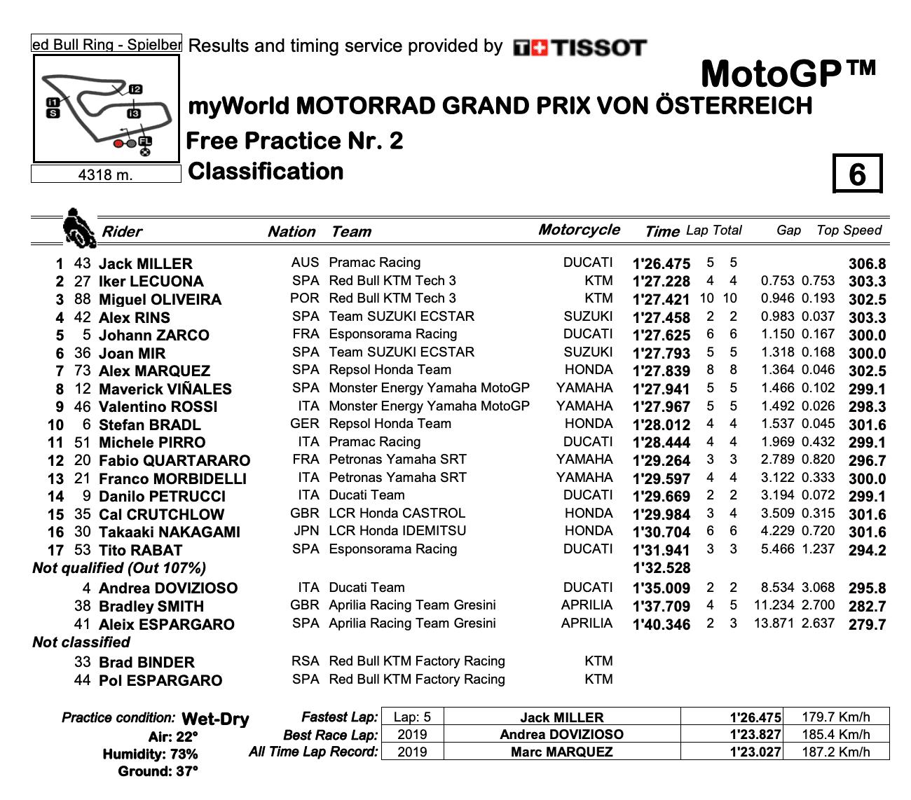 MotoGP2020オーストリアGP FP2結果