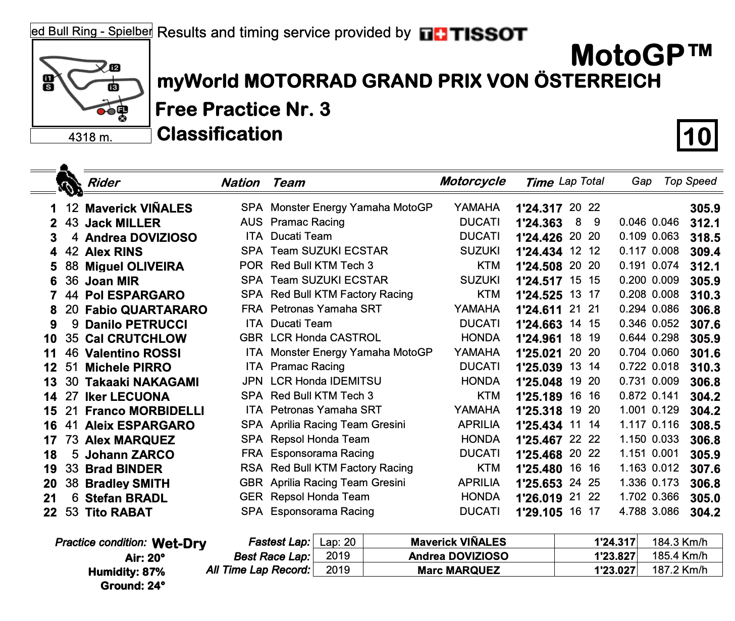 MotoGP2020オーストリアGP FP3結果