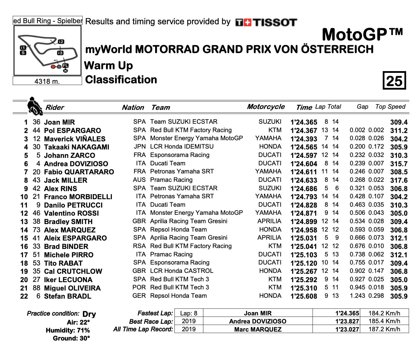 MotoGP2020オーストリアGP WUP結果