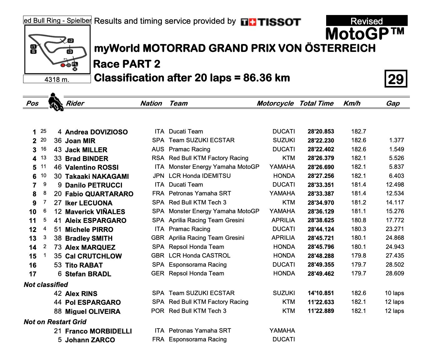 MotoGP2020オーストリアGP 決勝レース結果