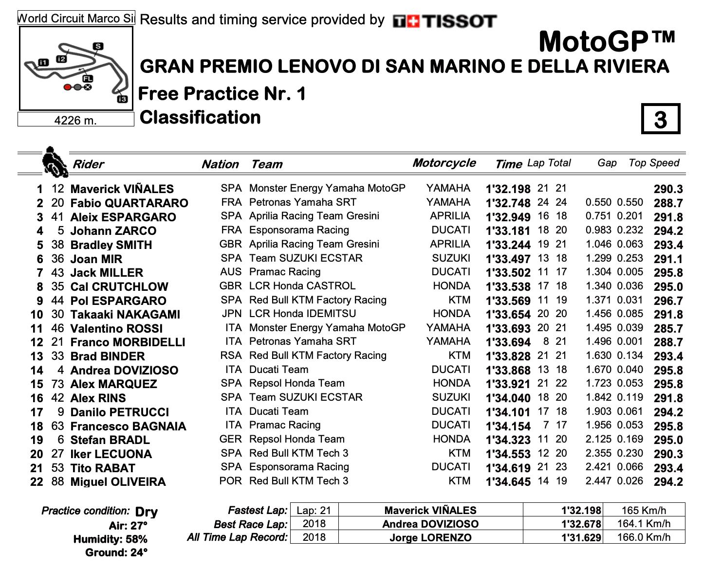 MotoGP2020サンマリノGP FP1結果