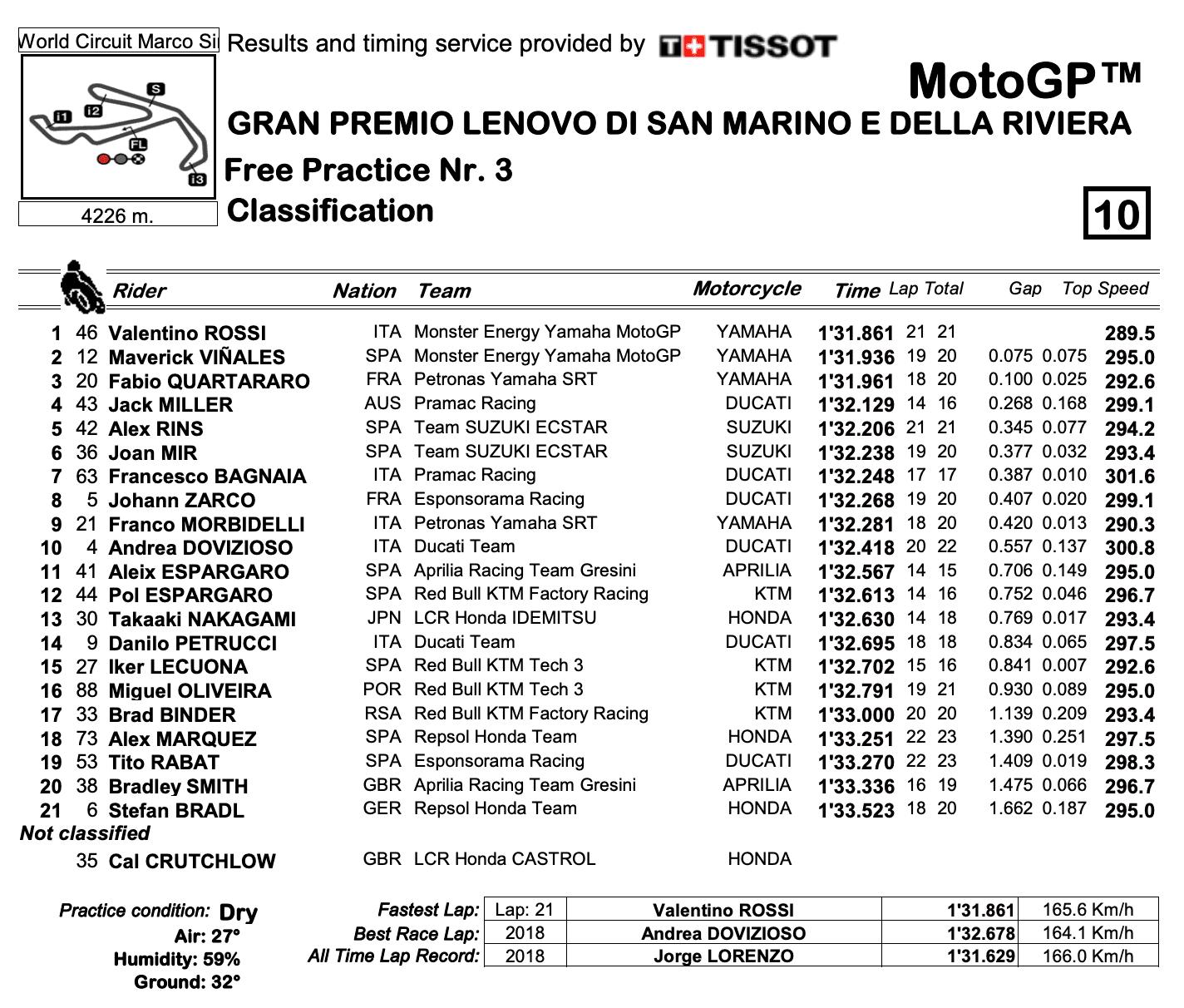 MotoGP2020サンマリノGP FP3結果