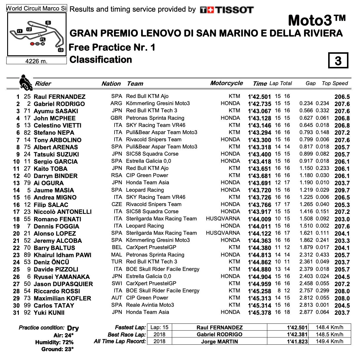 Moto3 2020サンマリノGP FP1結果
