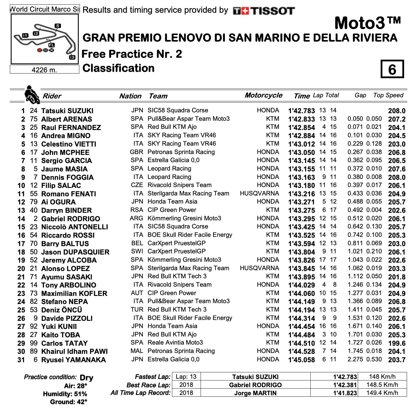 Moto3 2020サンマリノGP FP2結果