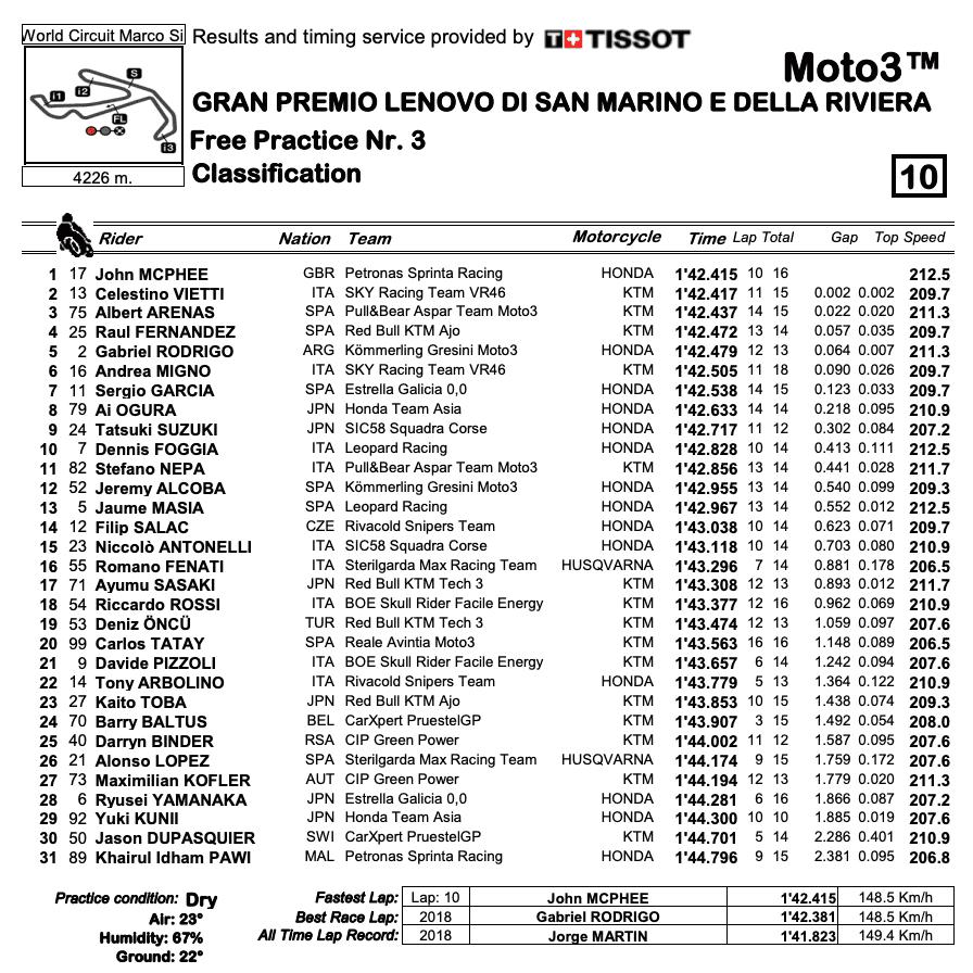 Moto3 2020サンマリノGP FP3結果