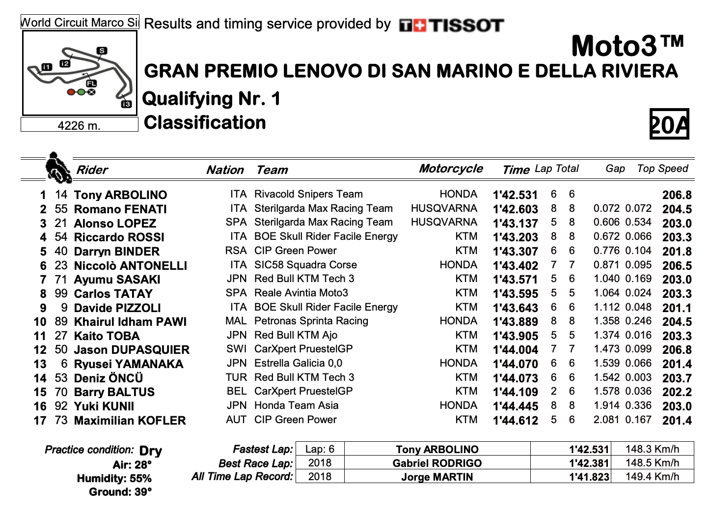 Moto3 2020サンマリノGP Q1結果