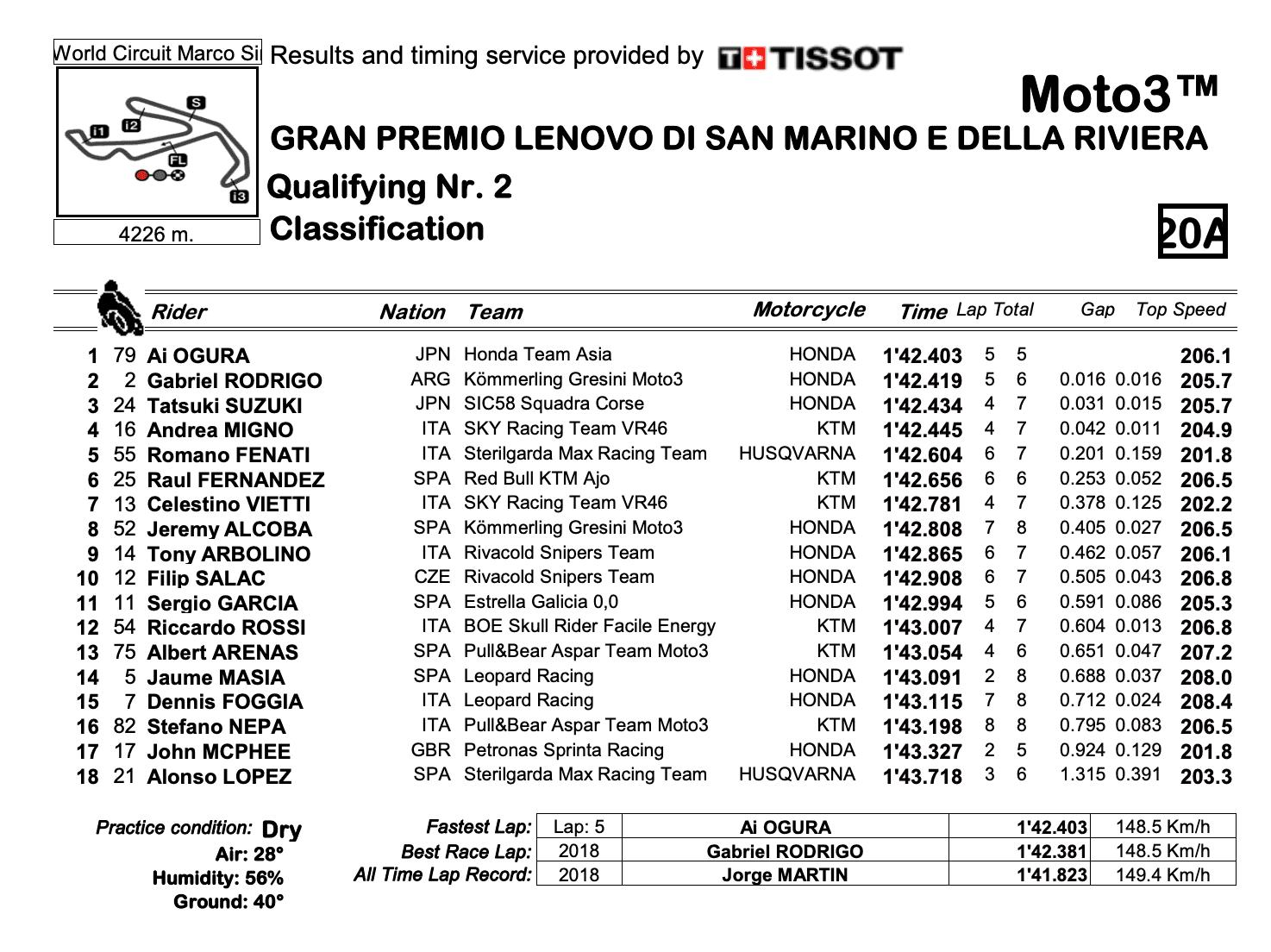 Moto3 2020サンマリノGP Q2結果