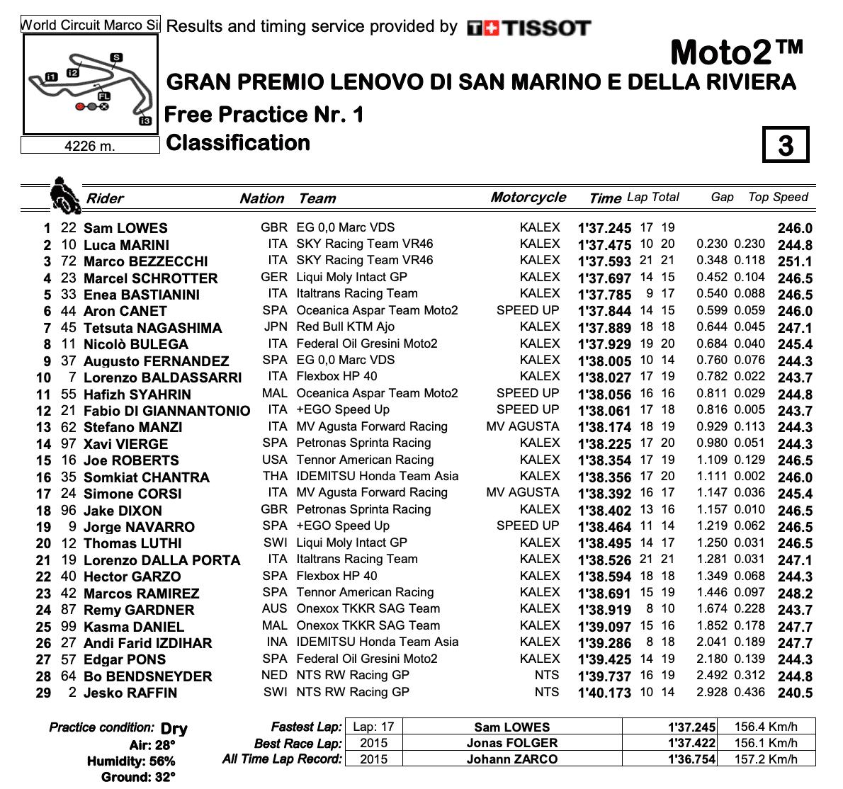 Moto2 2020サンマリノGP FP1結果