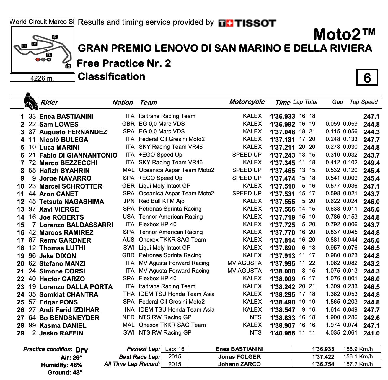 Moto2 2020サンマリノGP FP2結果