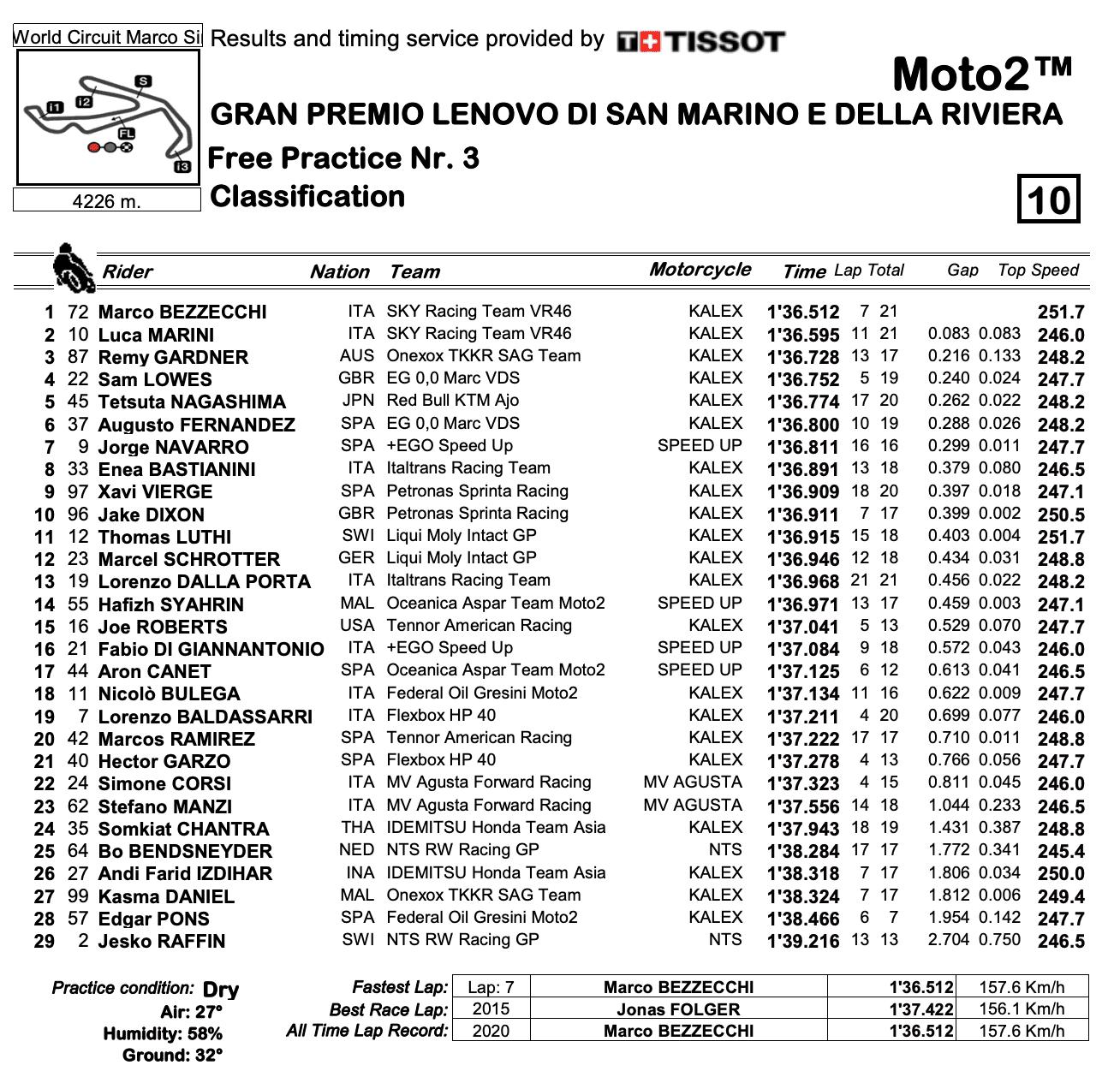 Moto2 2020サンマリノGP FP3結果