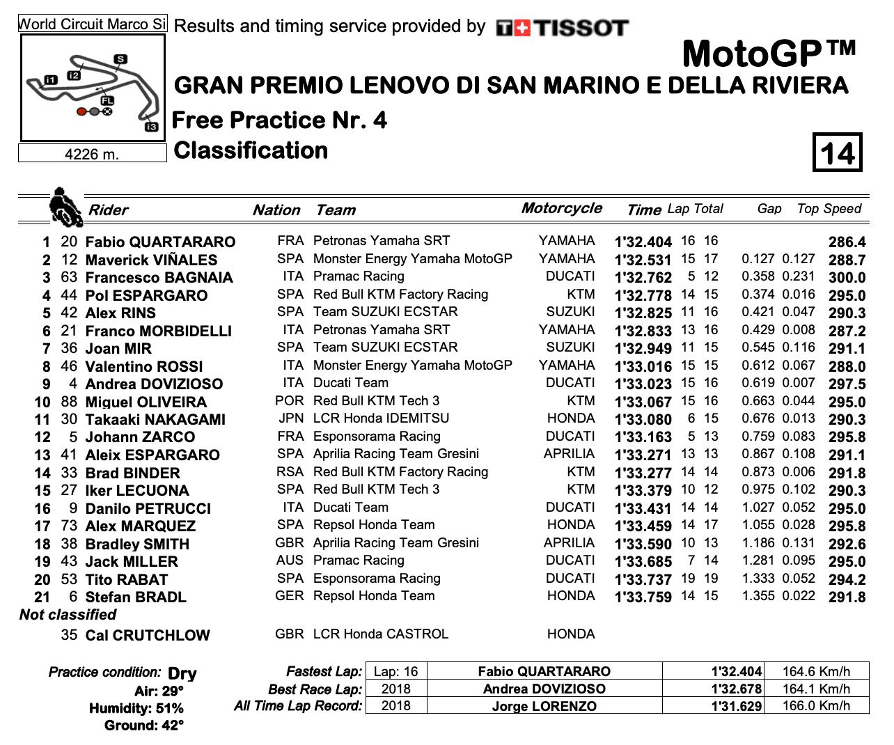 MotoGP2020サンマリノGP FP4結果