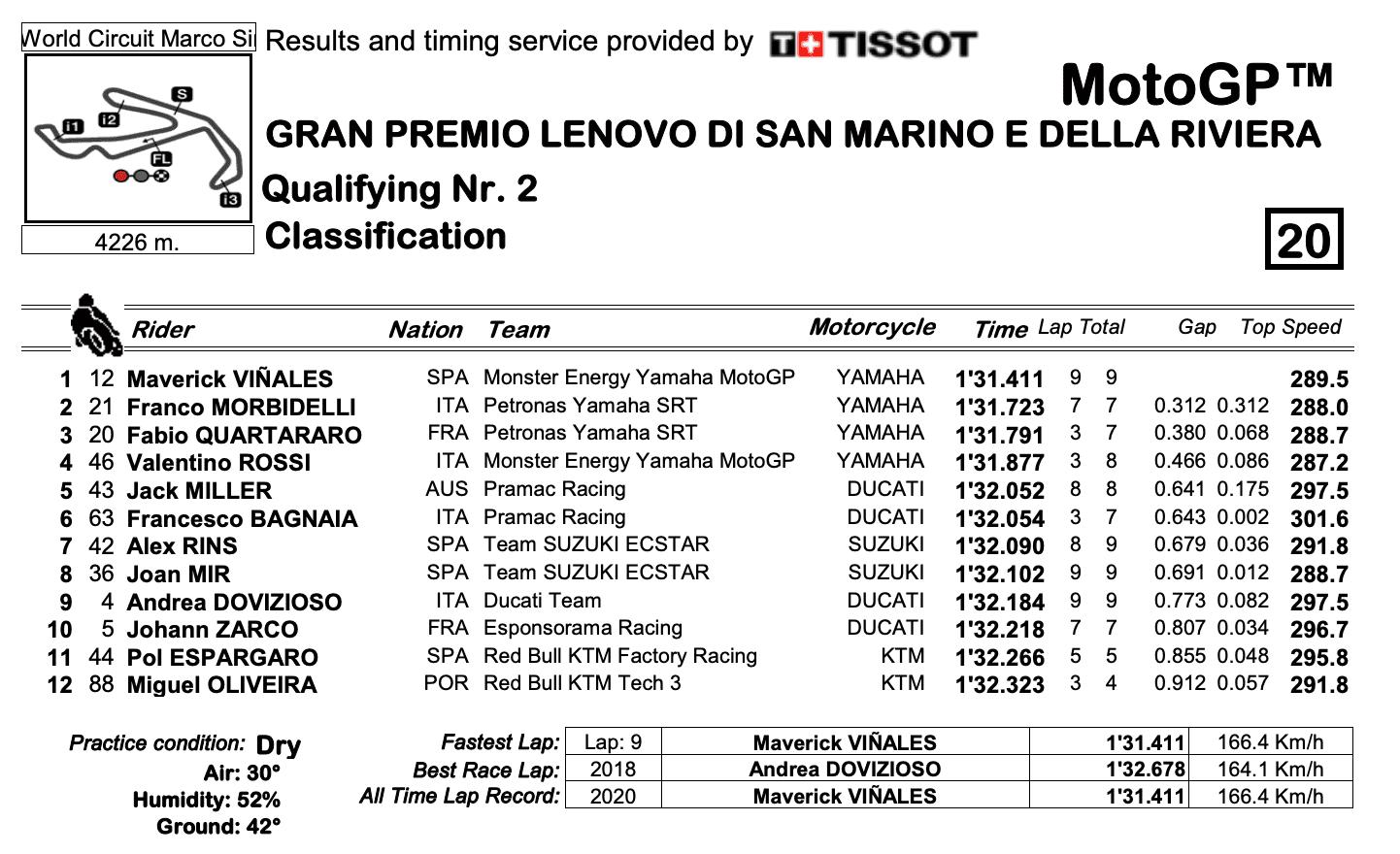 MotoGP2020サンマリノGP Q2結果