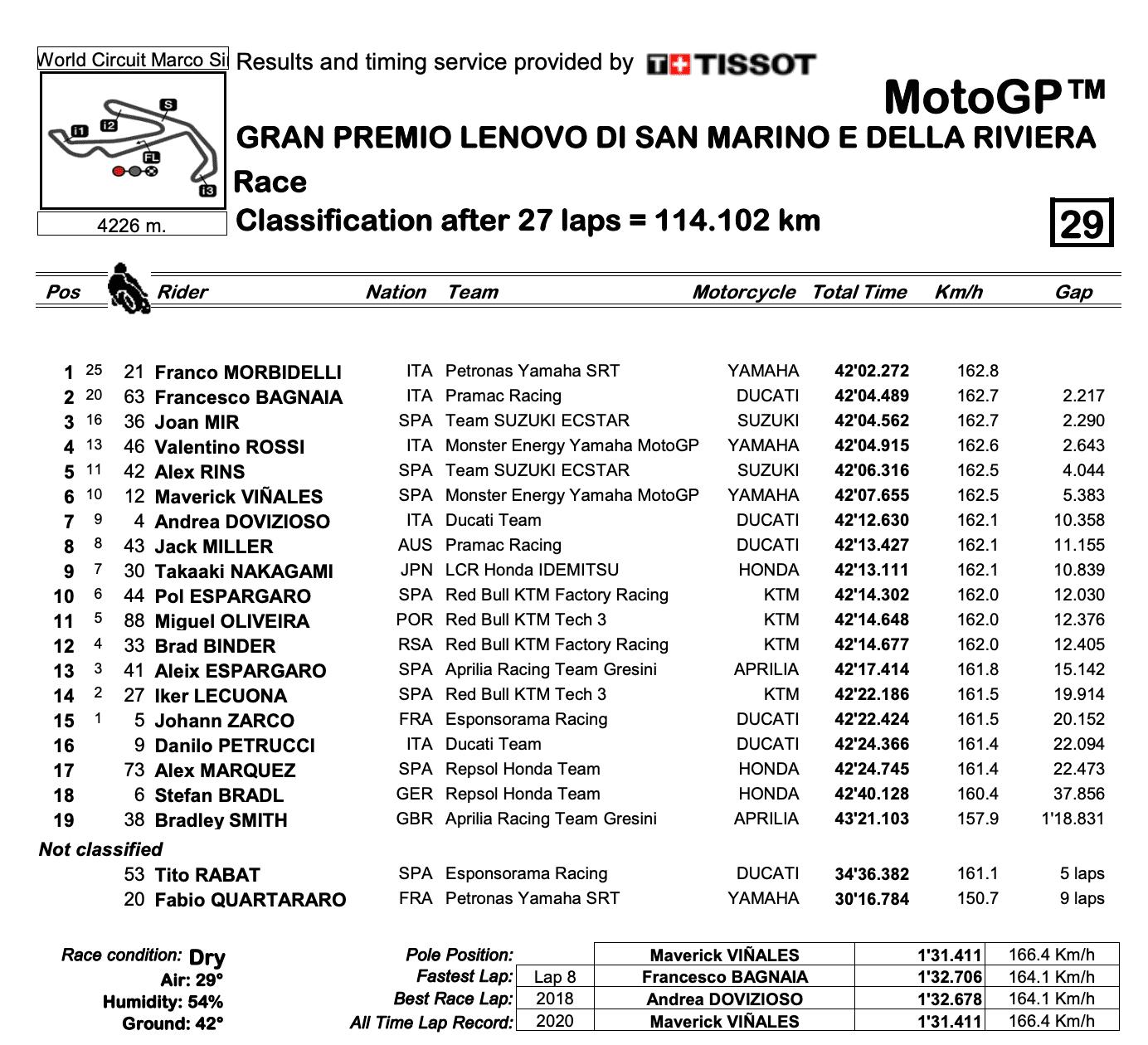 MotoGP2020サンマリノGP 決勝レース結果