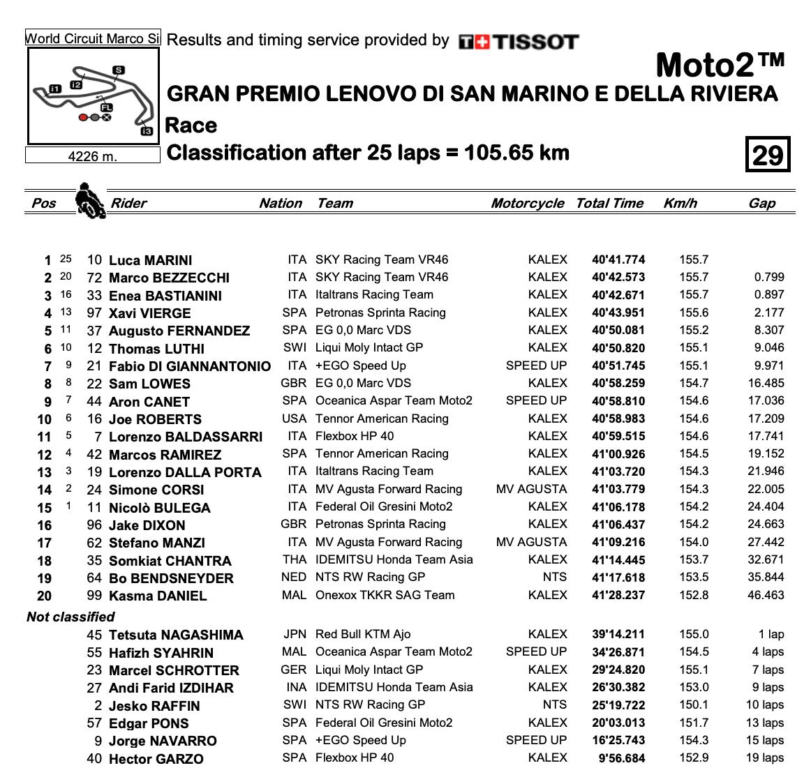 Moto2 2020サンマリノGP 決勝レース結果