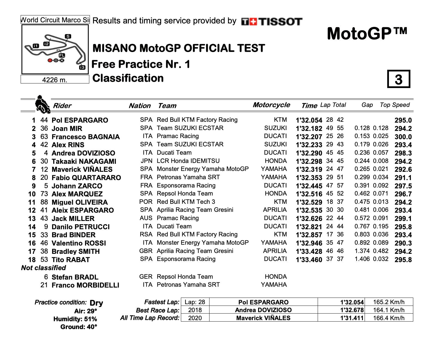MotoGP2020ミサノテスト FP1結果