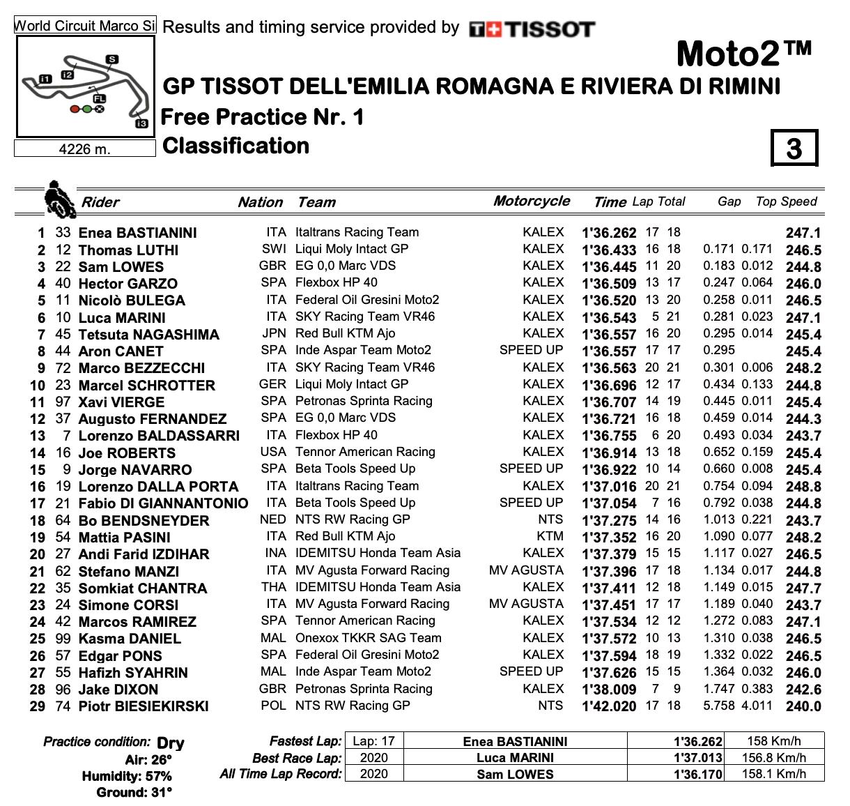 Moto2 2020エミリア・ロマーニャGP FP1結果