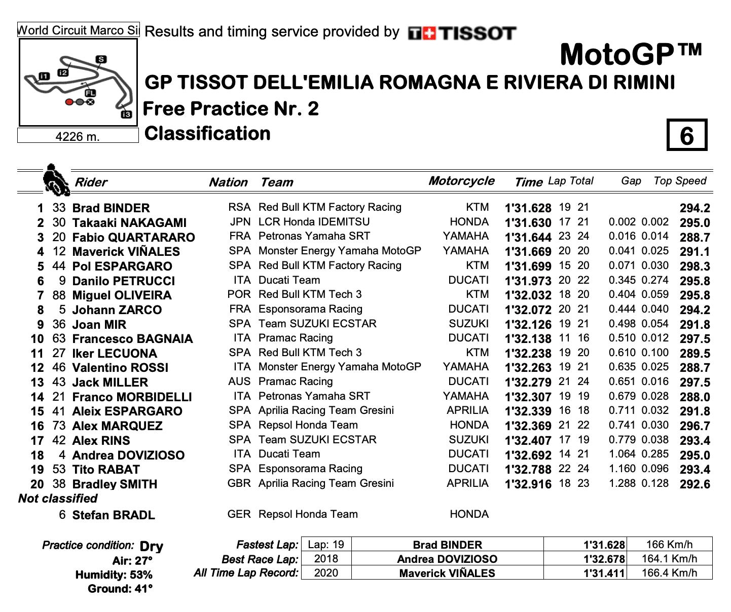 MotoGP2020エミリア・ロマーニャGP FP2結果