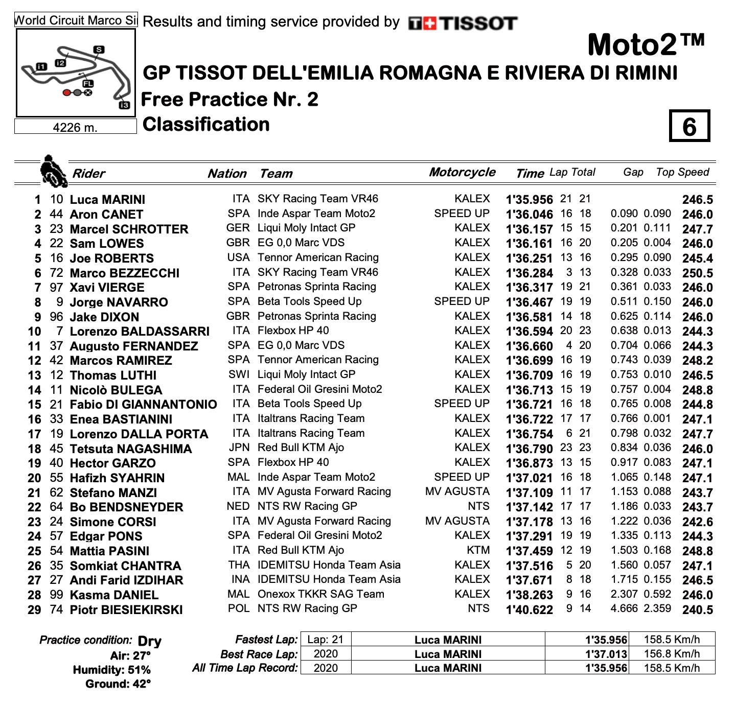 Moto2 2020エミリア・ロマーニャGP FP2結果