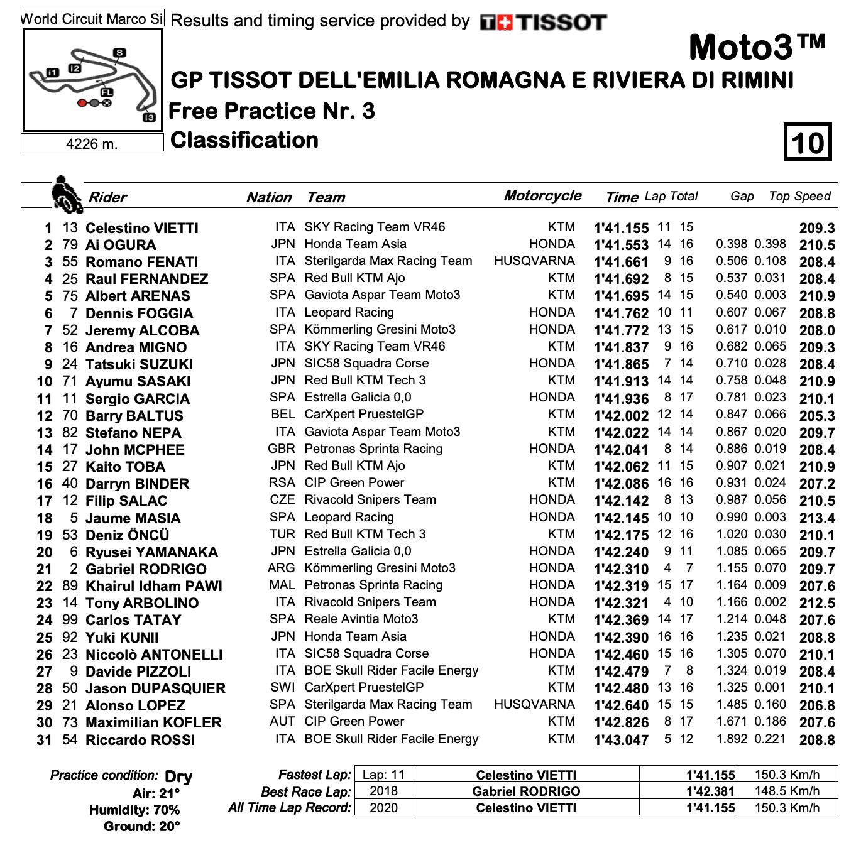 Moto3 2020エミリア・ロマーニャGP FP3結果