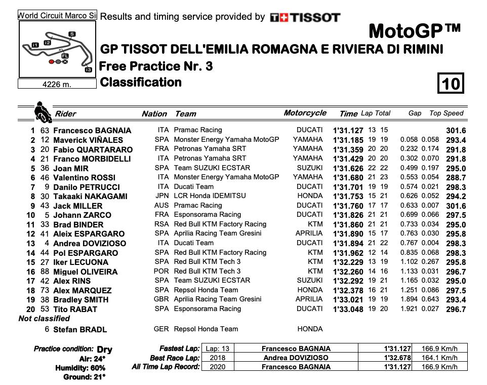 MotoGP2020エミリア・ロマーニャGP FP3結果