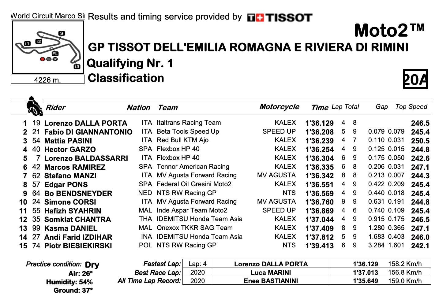 Moto2 2020エミリア・ロマーニャGP Q1結果